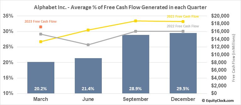 Alphabet Inc. (NASD:GOOGL) Free Cash Flow Seasonality