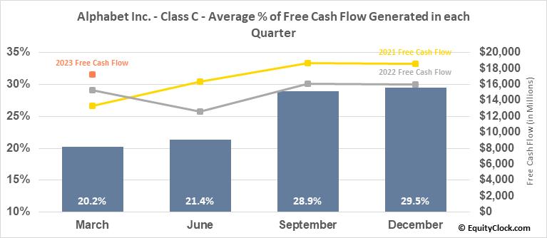 Alphabet Inc. - Class C (NASD:GOOG) Free Cash Flow Seasonality
