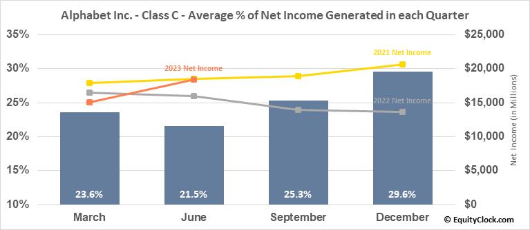 Alphabet Inc. - Class C (NASD:GOOG) Net Income Seasonality