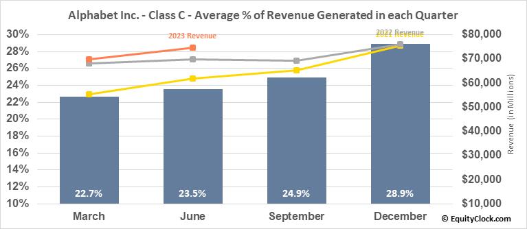 Alphabet Inc. - Class C (NASD:GOOG) Revenue Seasonality