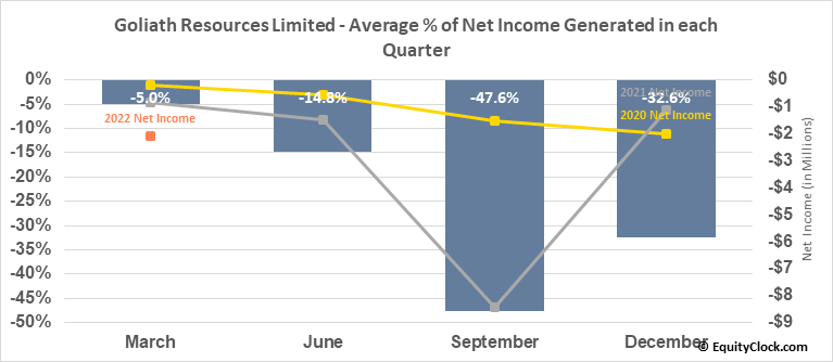 Goliath Resources Limited (TSXV:GOT.V) Net Income Seasonality