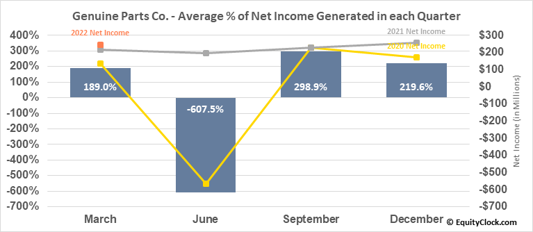 Genuine Parts Co. (NYSE:GPC) Net Income Seasonality