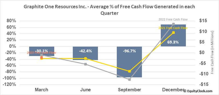 Graphite One Resources Inc. (TSXV:GPH.V) Free Cash Flow Seasonality
