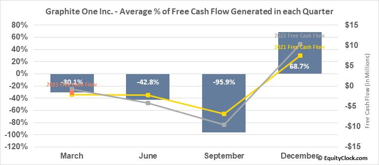 Graphite One Inc. (OTCMKT:GPHOF) Free Cash Flow Seasonality