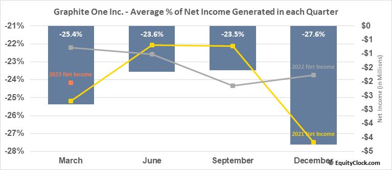 Graphite One Inc. (OTCMKT:GPHOF) Net Income Seasonality