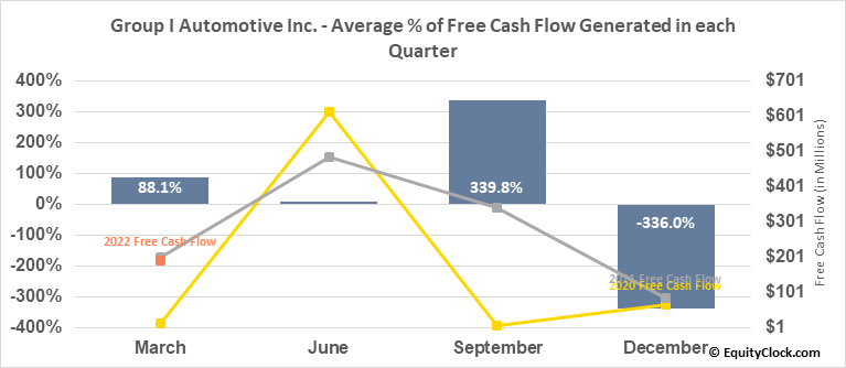 Group I Automotive Inc. (NYSE:GPI) Free Cash Flow Seasonality