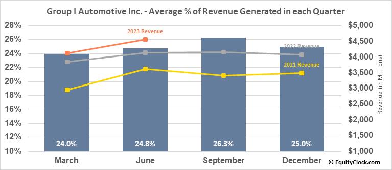 Group I Automotive Inc. (NYSE:GPI) Revenue Seasonality