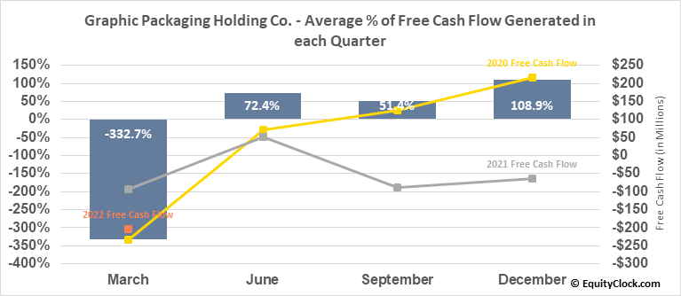 Graphic Packaging Holding Co. (NYSE:GPK) Free Cash Flow Seasonality