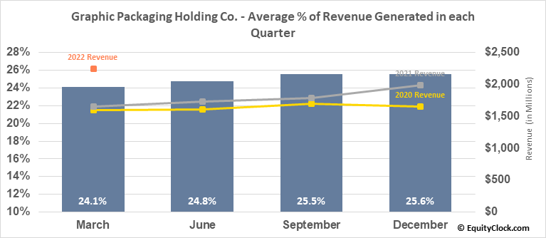 Graphic Packaging Holding Co. (NYSE:GPK) Revenue Seasonality