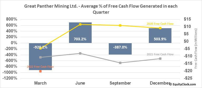 Great Panther Mining Ltd. (AMEX:GPL) Free Cash Flow Seasonality