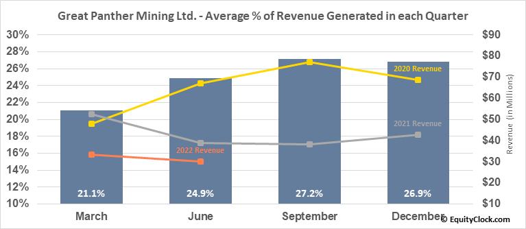 Great Panther Mining Ltd. (AMEX:GPL) Revenue Seasonality