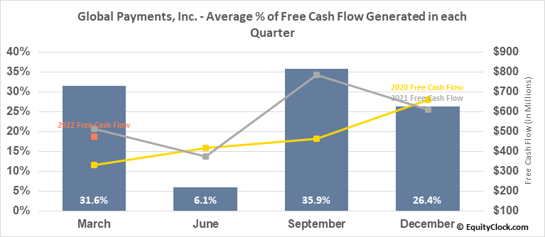 Global Payments, Inc. (NYSE:GPN) Free Cash Flow Seasonality