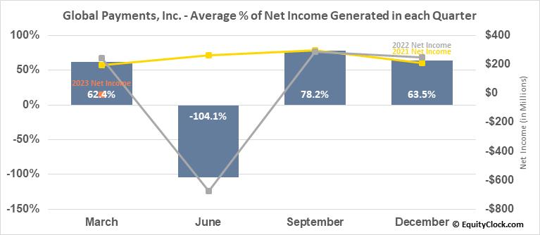 Global Payments, Inc. (NYSE:GPN) Net Income Seasonality