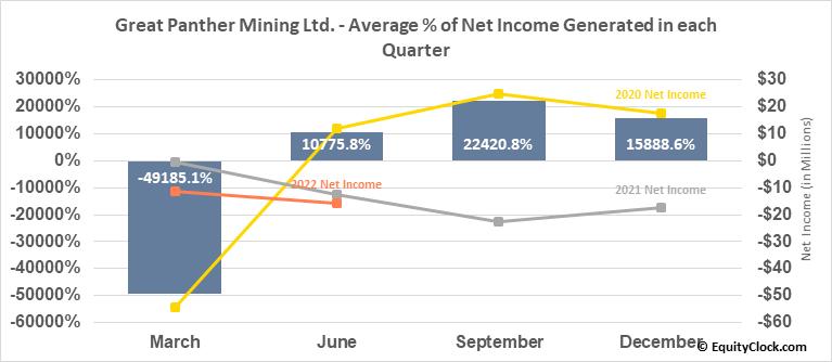 Great Panther Mining Ltd. (TSE:GPR.TO) Net Income Seasonality