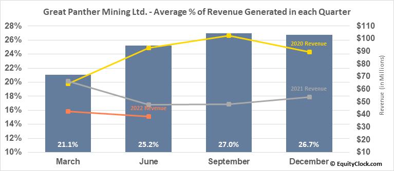 Great Panther Mining Ltd. (TSE:GPR.TO) Revenue Seasonality