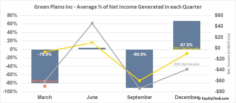 Green Plains Inc (NASD:GPRE) Net Income Seasonality