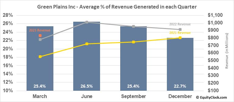 Green Plains Inc (NASD:GPRE) Revenue Seasonality
