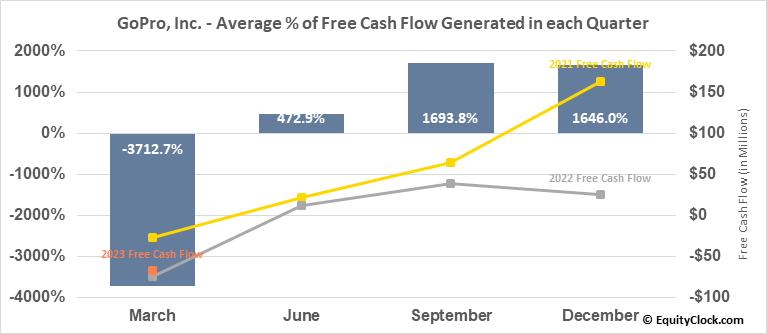 GoPro, Inc. (NASD:GPRO) Free Cash Flow Seasonality