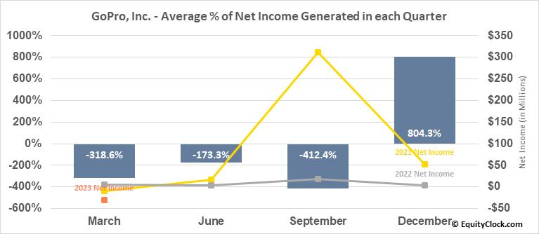 GoPro, Inc. (NASD:GPRO) Net Income Seasonality
