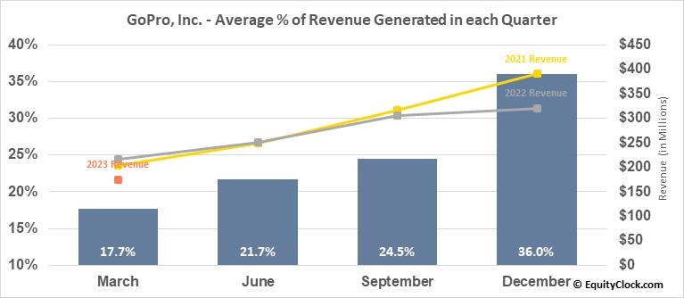 GoPro, Inc. (NASD:GPRO) Revenue Seasonality