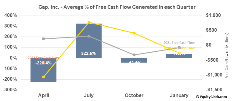Gap, Inc. (NYSE:GPS) Free Cash Flow Seasonality