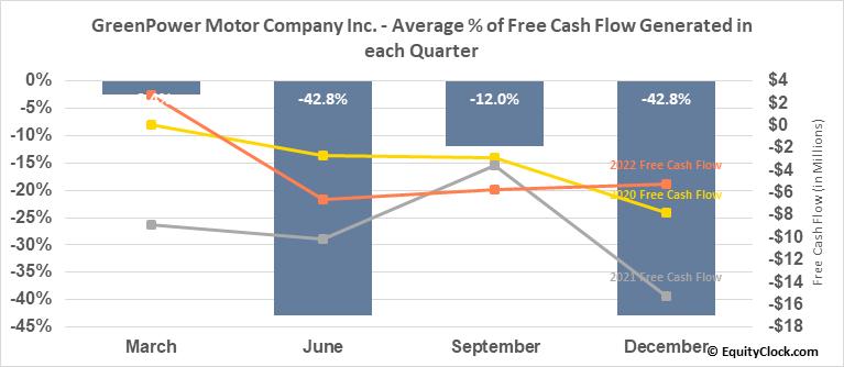 GreenPower Motor Company Inc. (TSXV:GPV.V) Free Cash Flow Seasonality