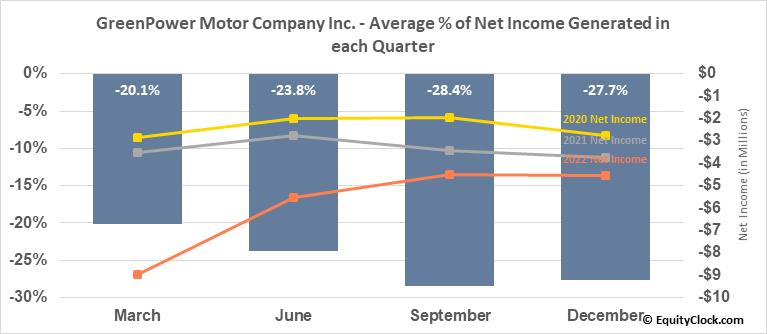 GreenPower Motor Company Inc. (TSXV:GPV.V) Net Income Seasonality