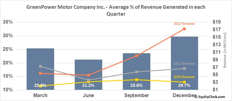 GreenPower Motor Company Inc. (TSXV:GPV.V) Revenue Seasonality