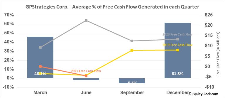 GPStrategies Corp. (NYSE:GPX) Free Cash Flow Seasonality