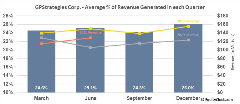 GPStrategies Corp. (NYSE:GPX) Revenue Seasonality
