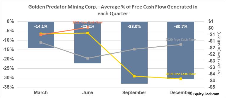 Golden Predator Mining Corp. (TSXV:GPY.V) Free Cash Flow Seasonality