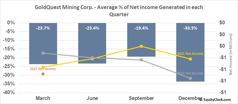 GoldQuest Mining Corp. (TSXV:GQC.V) Net Income Seasonality
