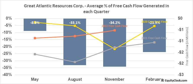 Great Atlantic Resources Corp. (TSXV:GR.V) Free Cash Flow Seasonality