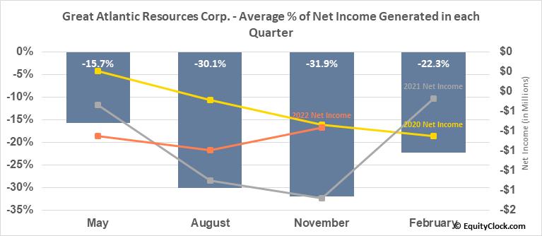 Great Atlantic Resources Corp. (TSXV:GR.V) Net Income Seasonality