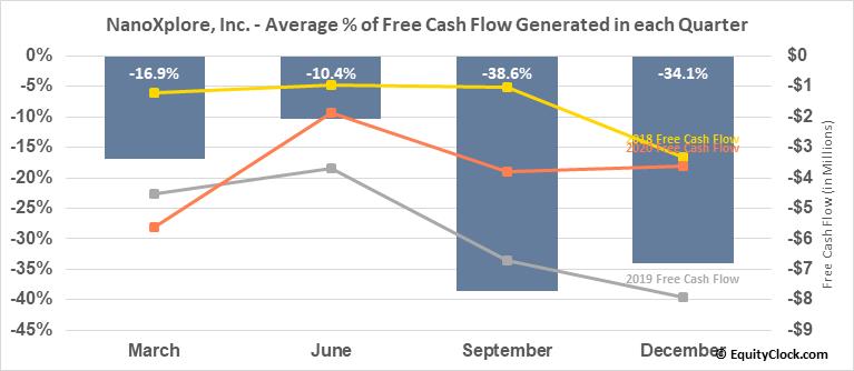 NanoXplore, Inc. (TSXV:GRA.V) Free Cash Flow Seasonality