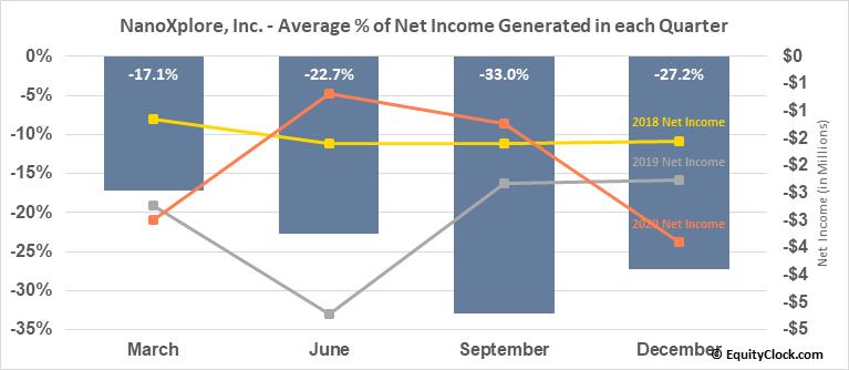 NanoXplore, Inc. (TSXV:GRA.V) Net Income Seasonality