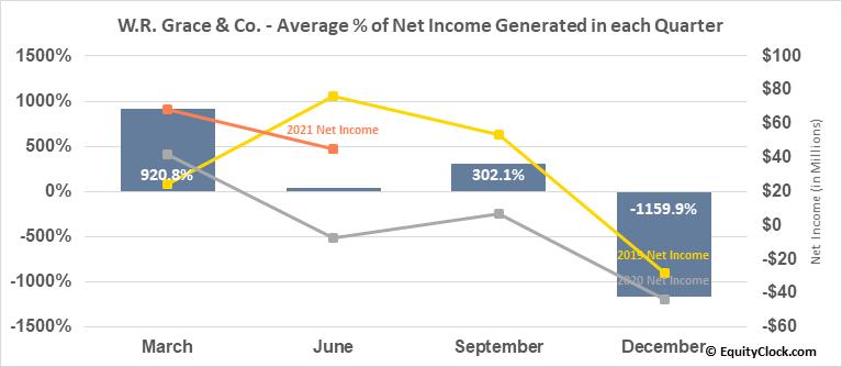 W.R. Grace & Co. (NYSE:GRA) Net Income Seasonality