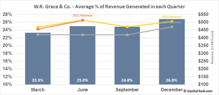 W.R. Grace & Co. (NYSE:GRA) Revenue Seasonality