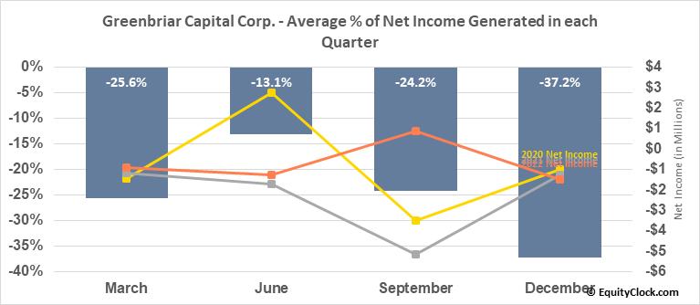 Greenbriar Capital Corp. (TSXV:GRB.V) Net Income Seasonality