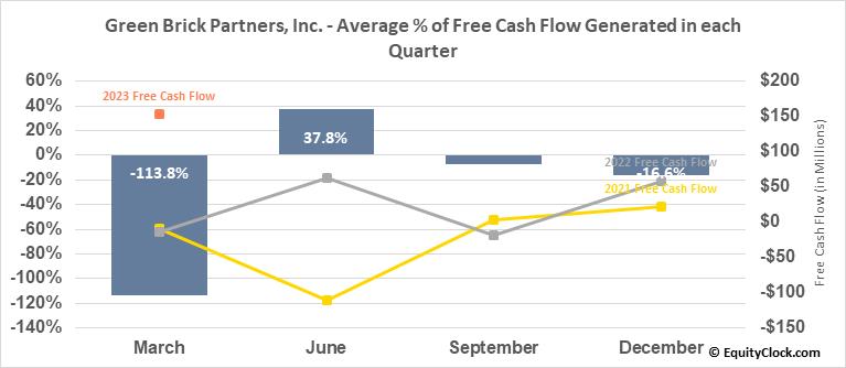 Green Brick Partners, Inc. (NASD:GRBK) Free Cash Flow Seasonality