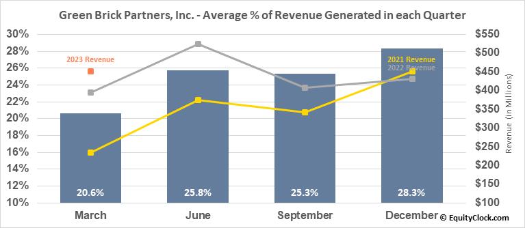 Green Brick Partners, Inc. (NASD:GRBK) Revenue Seasonality