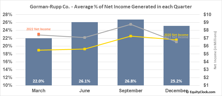 Gorman-Rupp Co. (NYSE:GRC) Net Income Seasonality