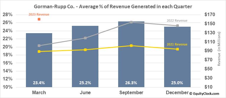 Gorman-Rupp Co. (NYSE:GRC) Revenue Seasonality