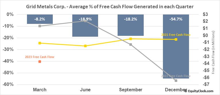 Grid Metals Corp. (TSXV:GRDM.V) Free Cash Flow Seasonality