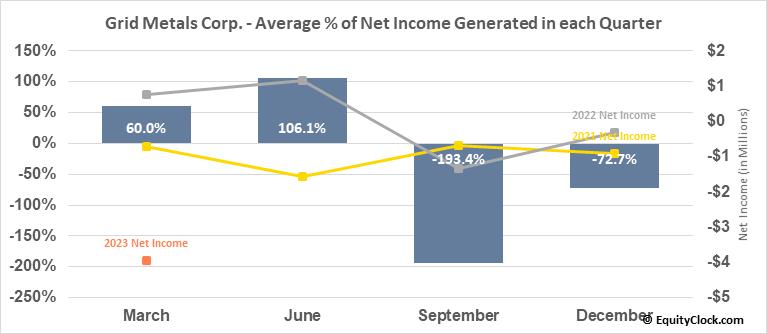 Grid Metals Corp. (TSXV:GRDM.V) Net Income Seasonality