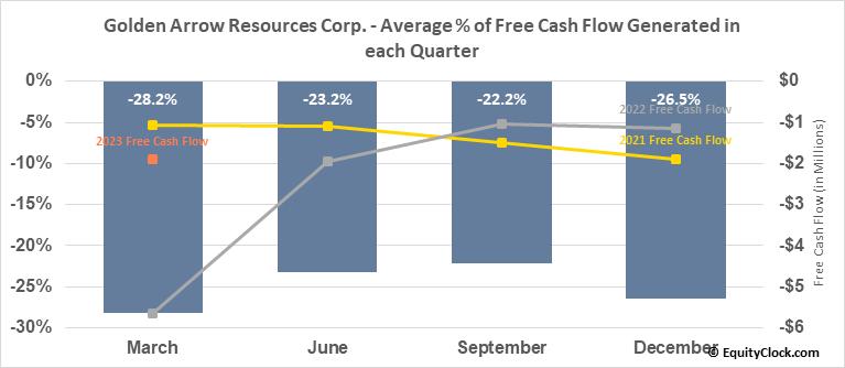 Golden Arrow Resources Corp. (TSXV:GRG.V) Free Cash Flow Seasonality