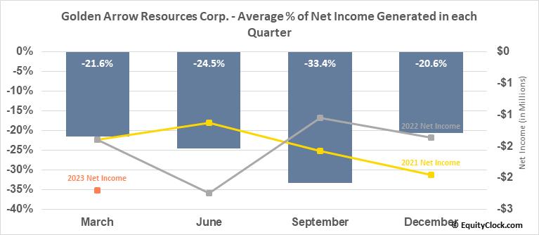 Golden Arrow Resources Corp. (TSXV:GRG.V) Net Income Seasonality