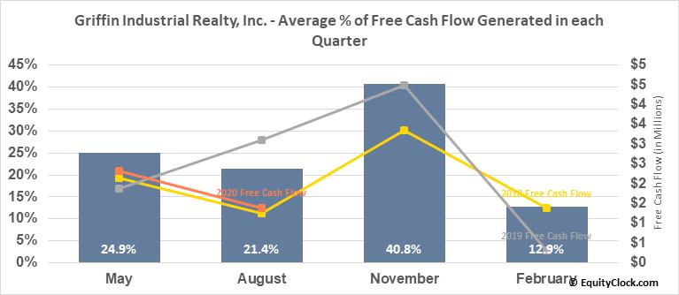 Griffin Industrial Realty, Inc. (NASD:GRIF) Free Cash Flow Seasonality