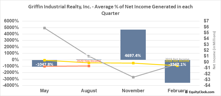 Griffin Industrial Realty, Inc. (NASD:GRIF) Net Income Seasonality