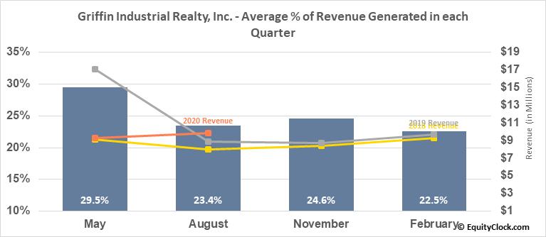 Griffin Industrial Realty, Inc. (NASD:GRIF) Revenue Seasonality